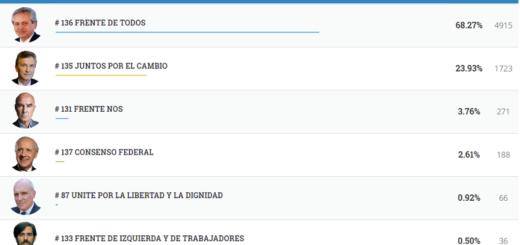 #Elecciones2019: vea los resultados completos de Campo Viera