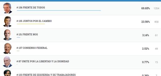 #Elecciones2019: vea los resultados completos de Caraguatay