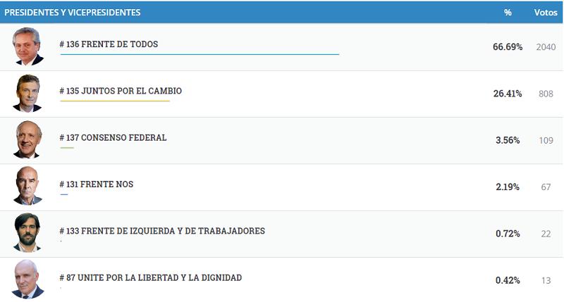 #Elecciones2019: vea los resultados completos de El Alcázar