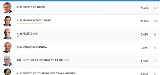 #Elecciones2019: vea los resultados completos de Gobernador López