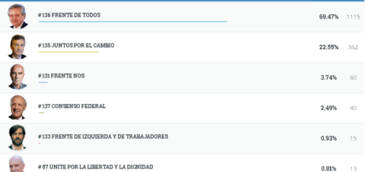 #Elecciones2019: vea los resultados completos de Hipólito Yrigoyen