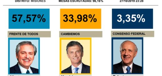 En Misiones, Alberto Fernández le saca casi 24 puntos de diferencia a Mauricio Macri