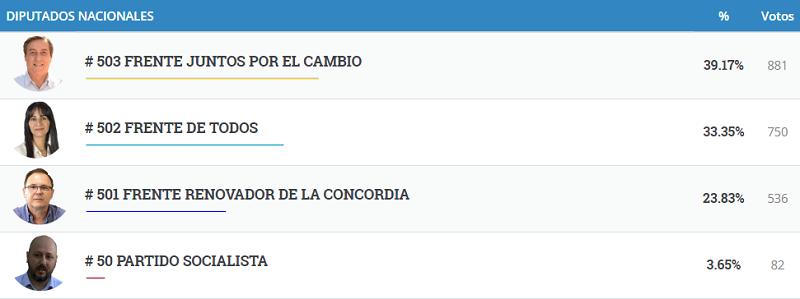 #Elecciones2019: vea los resultados completos de Ruíz de Montoya