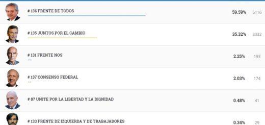 #Elecciones2019: vea los resultados completos de San Javier