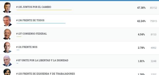 #Elecciones2019: el resultado provisorio en Posadas muestra a Macri como un claro ganador con una diferencia de cinco puntos