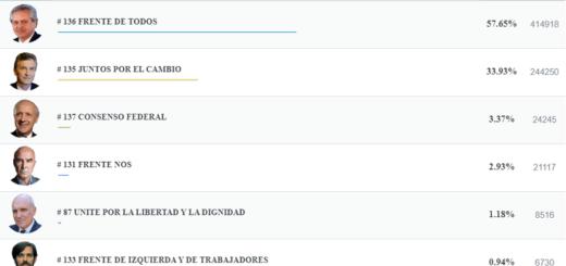 #Elecciones2019: en Misiones la fórmula Fernández-Fernández se impone por 24 puntos a Mauricio Macri
