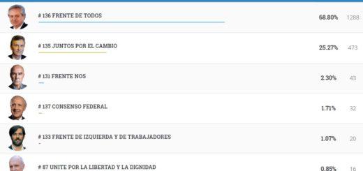 #Elecciones2019: vea los resultados completos de Santiago de Liniers