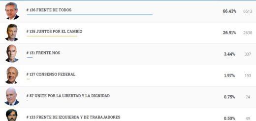 #Elecciones2019: vea los resultados completos de Comandante Andresito