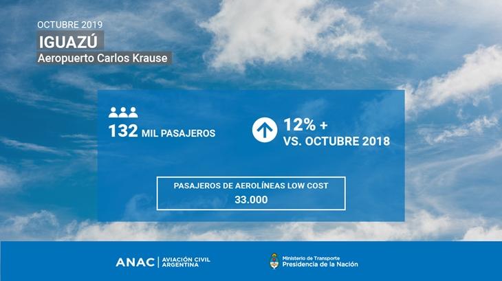 El crecimiento del Aeropuerto de Iguazú de la mano de las aerolíneas low cost