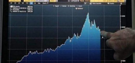 El riesgo país alcanzó su nivel más alto desde agosto tras superar los 2500 puntos