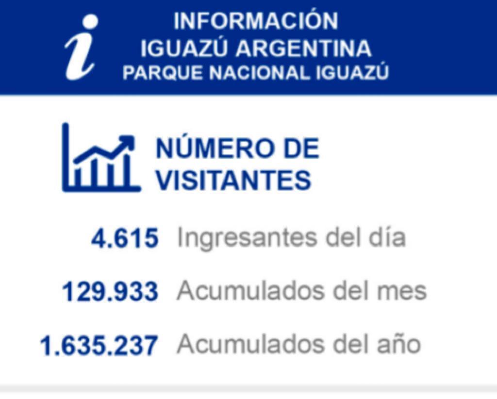 Cataratas cerró el 2019 con récord de visitas