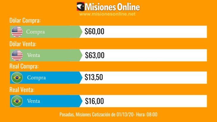 Sin variantes: en casas de cambio de Posadas el dólar cotiza a $63 para la venta, el real a $16