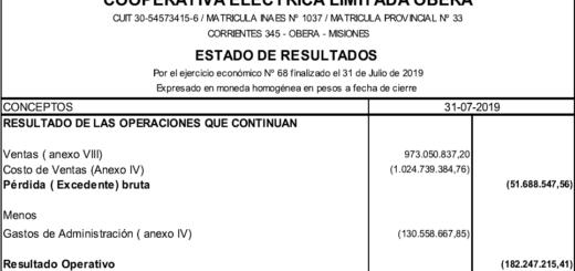 La Cooperativa Eléctrica de Oberá perdió 187 millones de pesos en 2019