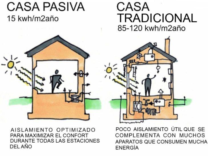 La casa pasiva y materiales de la tecnología verde: ahorra hasta un 75% más que una casa normal