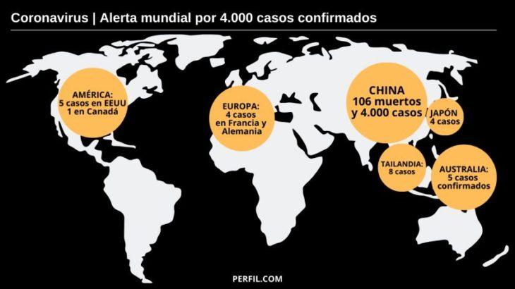 La OMS elevó el nivel de amenaza ante el coronavirus, con 4.500 infectados oficiales