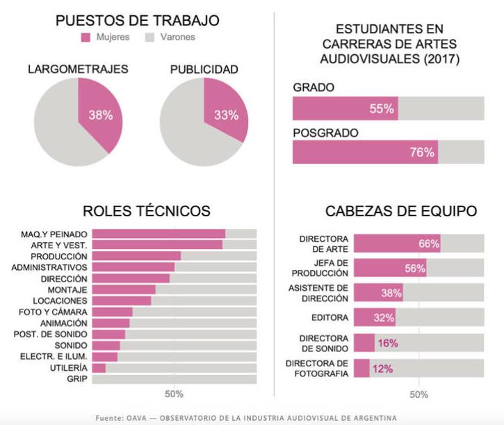 Según un informe del INCAA, las mujeres son las más perfeccionadas en la industria audiovisual y las que menos cargos ocupan