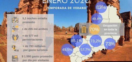 #Verano2020: el turismo en Misiones dejó en enero 793 millones de pesos