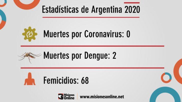 Epidemia mortal: en Argentina hubo más femicidios que muertes por coronavirus y dengue en lo que va del 2020
