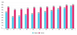 8M: la autonomía económica de las mujeres va más allá del mercado laboral