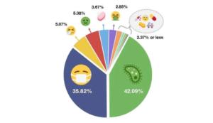 Los emojis que más se están usando por el brote de coronavirus