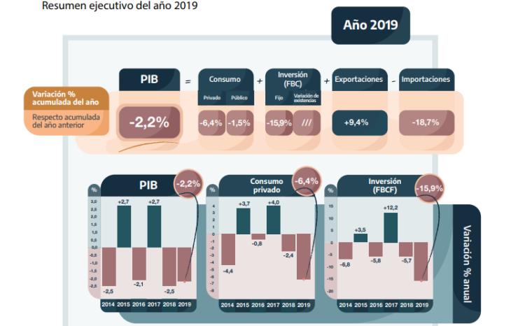 El PBI cayó 2,2% en el último año de la presidencia de Macri