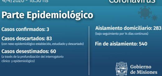 Coronavirus: según el nuevo parte epidemiológico, Misiones no registra nuevos casos y descartó 83 sospechosos