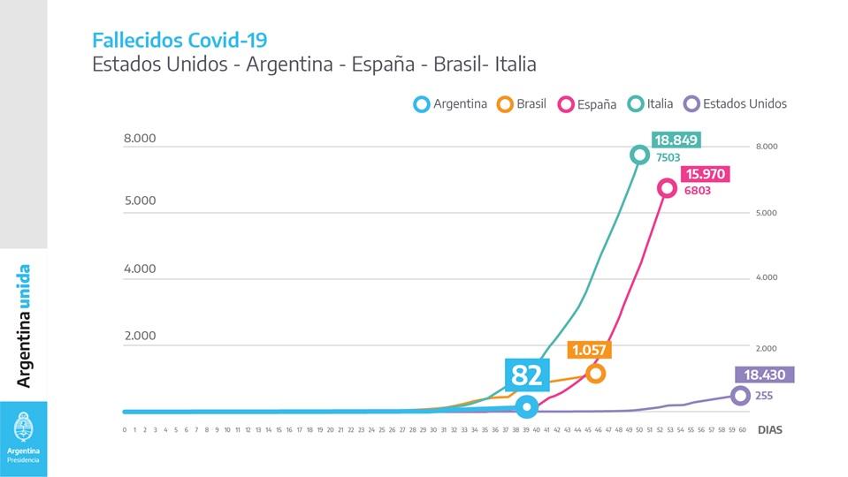 Coronavirus: conocé en detalle uno a uno los cuadros que presentó Alberto Fernández , y la situación de Argentina comparada con Brasil, España, Italia y Estados Unidos