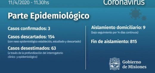 Coronavirus: Misiones continúa registrando sólo tres casos confirmados y son 154 los descartados