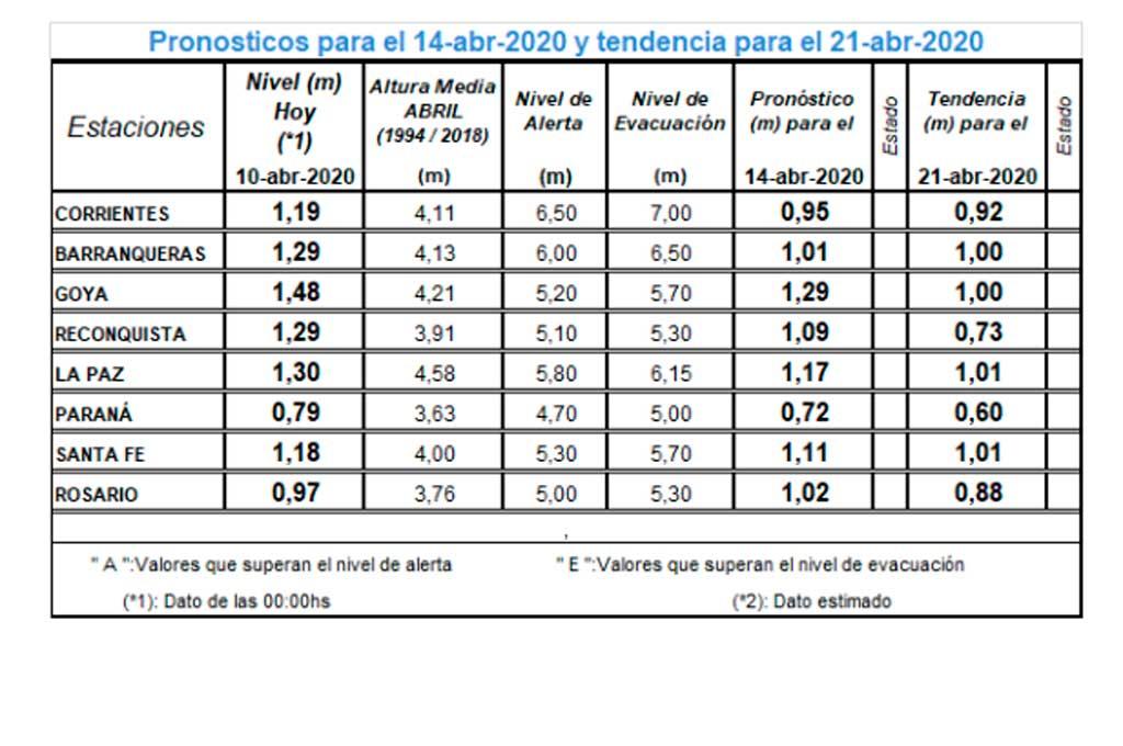 Bajante histórica del río Paraná: la escasez de precipitaciones también afectó los niveles de los ríos Uruguay e Iguazú