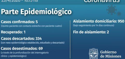 Coronavirus: casi mil misioneros que regresaron a la provincia durante la cuarentena se encuentran aislados en sus domicilios