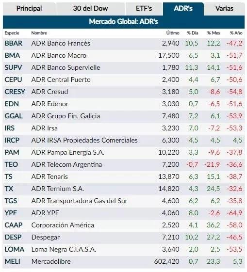 Las acciones argentinas en Nueva York continúan en alza y crecieron hasta un 11%