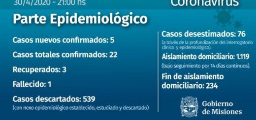 Coronavirus: otros 5 casos positivos y ya suman 22 los confirmados en Misiones