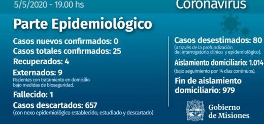 Coronavirus: por segundo día consecutivo no se confirmaron casos en Misiones