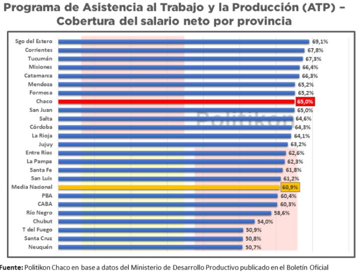El Estado pagó más del 66% de los salarios de los trabajadores en blanco del sector privado en Misiones