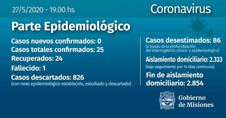 Según el informe epidemiológico de este miércoles, no se confirmaron nuevos casos de coronavirus en Misiones