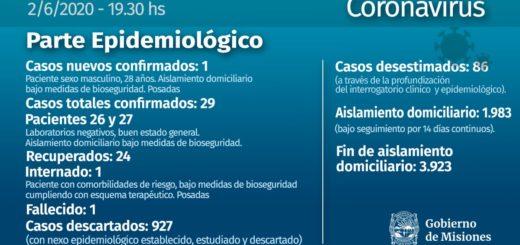 Coronavirus: confirmaron un nuevo caso en Misiones y ascienden a 29 los infectados