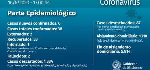 Coronavirus: Misiones, sin casos confirmados este martes y un nuevo recuperado