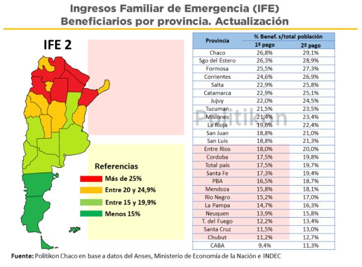 El segundo pago del IFE dejará casi 3.000 millones de pesos en Misiones