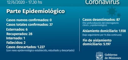 Otro recuperado y ningún nuevo caso confirmado, los números de este viernes en el parte epidemiológico de Misiones