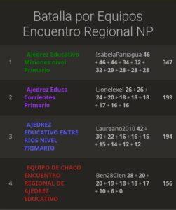 Misioneros lograron el primer puesto en el torneo regional de ajedrez educativo