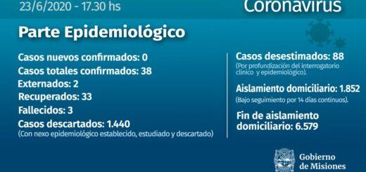 Misiones se mantiene con 38 casos de coronavirus en total desde que empezó la pandemia