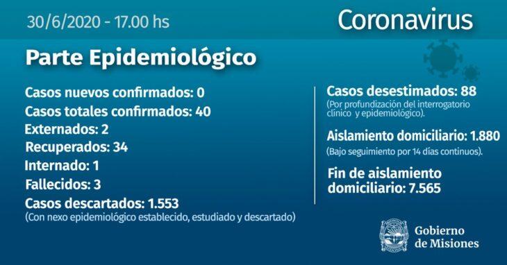 Coronavirus: no se confirmaron casos este martes en Misiones y hay un nuevo recuperado