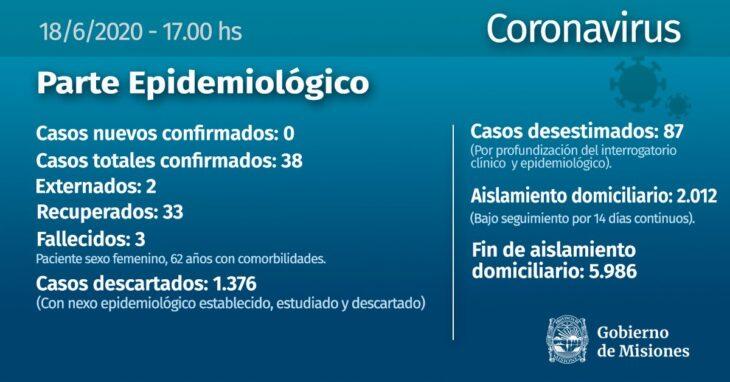 Coronavirus: el Gobierno de Misiones oficializó la tercera muerte en la provincia