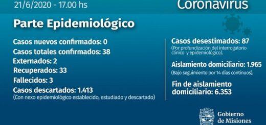 Coronavirus: Misiones se mantiene en 38 casos positivos por séptimo día consecutivo