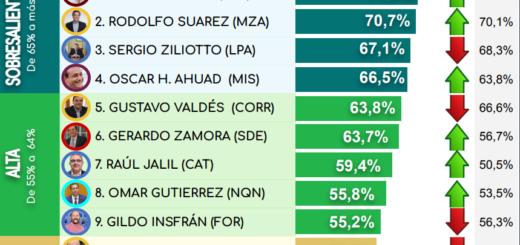 Oscar Herrera Ahuad se ubicó entre los cuatro gobernadores con mayor imagen positiva en junio