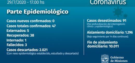 Coronavirus: Misiones, sin infectados confirmados este miércoles y un nuevo paciente externado