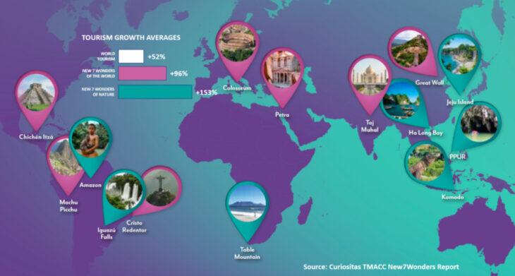 Efecto Maravilla: datos oficiales revelaron que las visitas a las 7 Maravillas crecieron el doble que el resto de la industria del turismo mundial