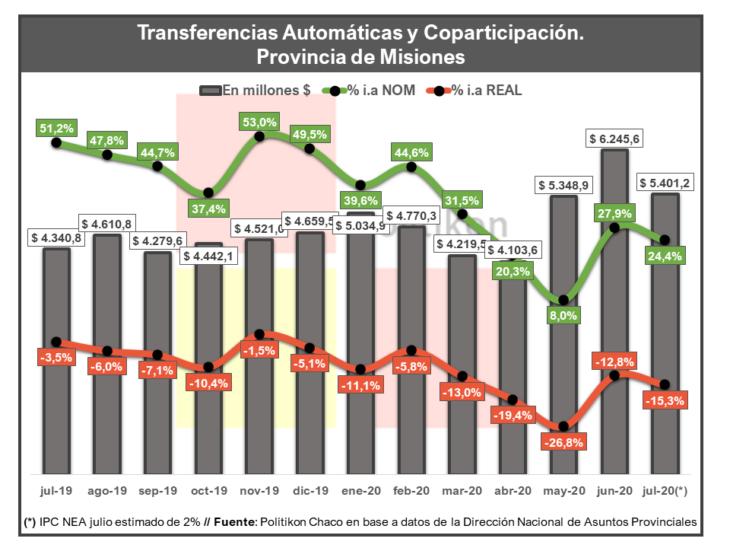 La coparticipación de Misiones perdió por 15 puntos contra la inflación interanual en julio