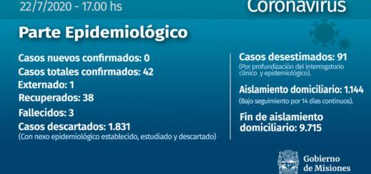 Misiones, sin casos confirmados de coronavirus este miércoles
