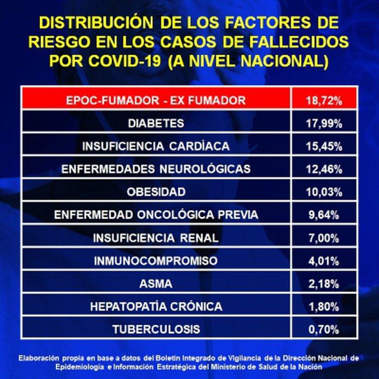 Fumadores con Covid-19 positivo tienen mayor riesgo de presentar síntomas graves, explicaron desde Neumonología del Hospital Madariaga